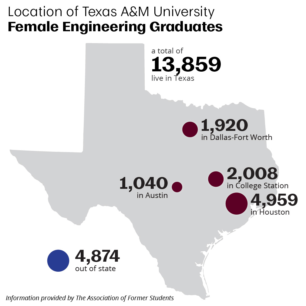 Location of former female students: 1,920 in DFW, 2,008 in College Station, 4,959 in Houston, 1,040 in Austin (13,859 total in Texas), 4,874 out-of-state.