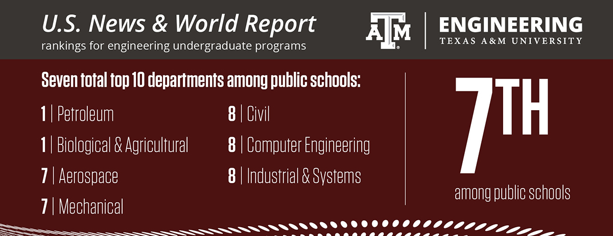Texas A Amp M Engineering Rises In Rankings To 7th In Newest