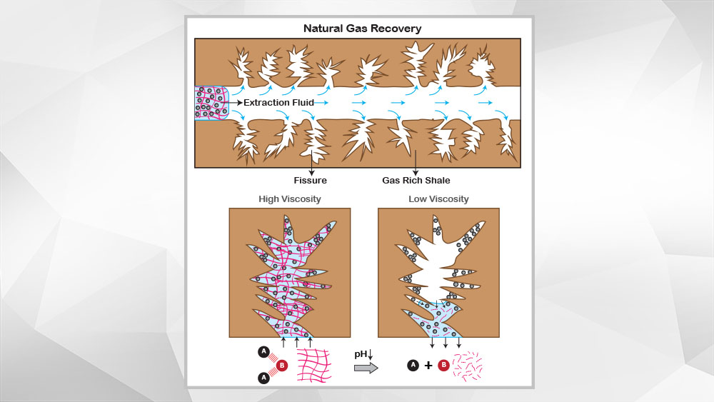 Graphic showing shale gas extraction